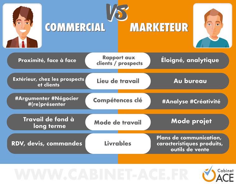 visuels marketing vs commercial_Plan de travail 1