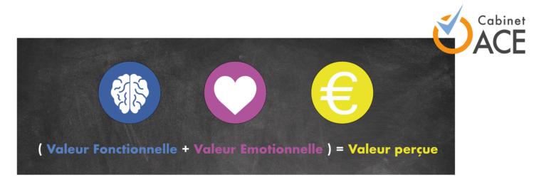 valeur percue fonctionnelle emotionnelle