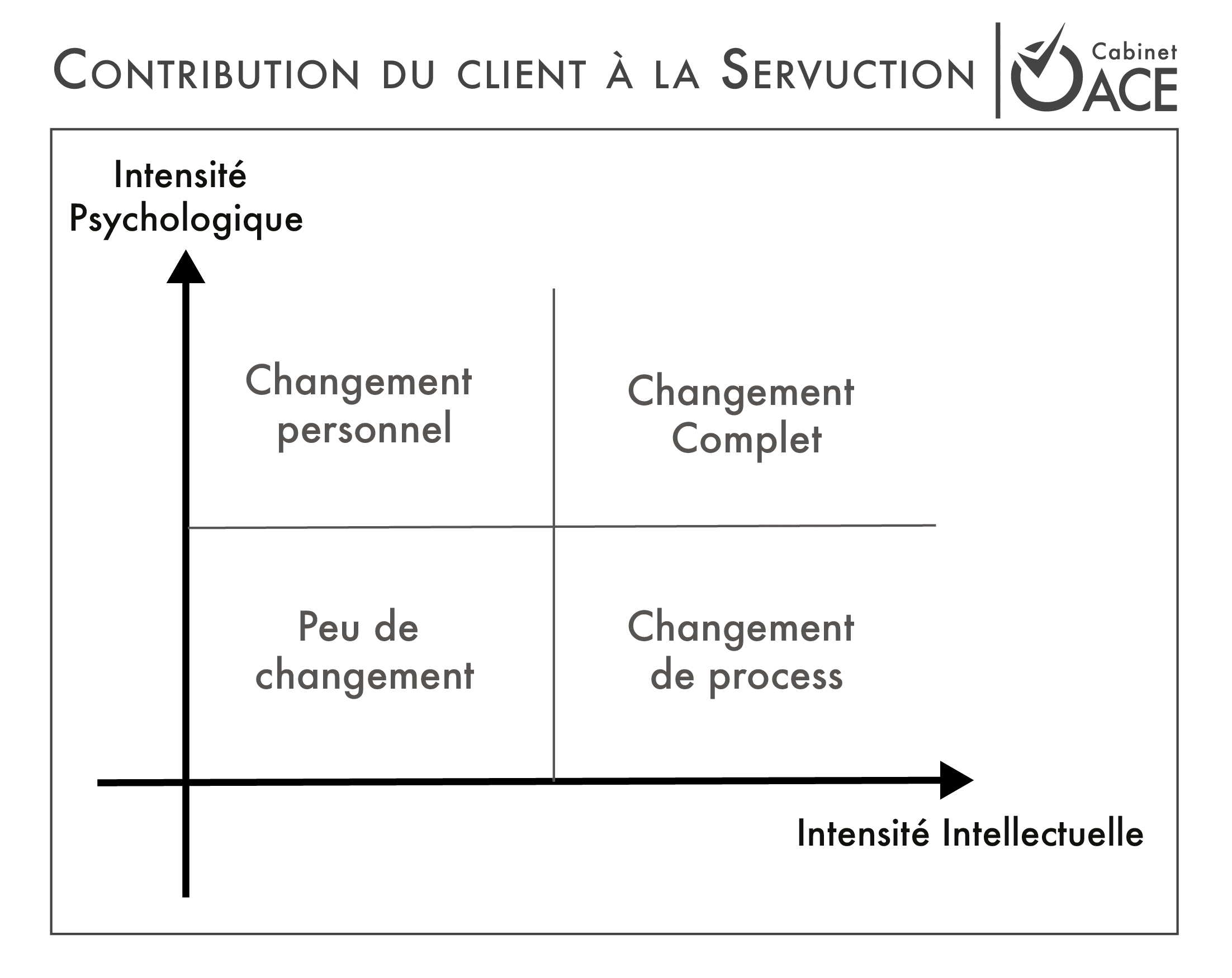 contribution client servuction