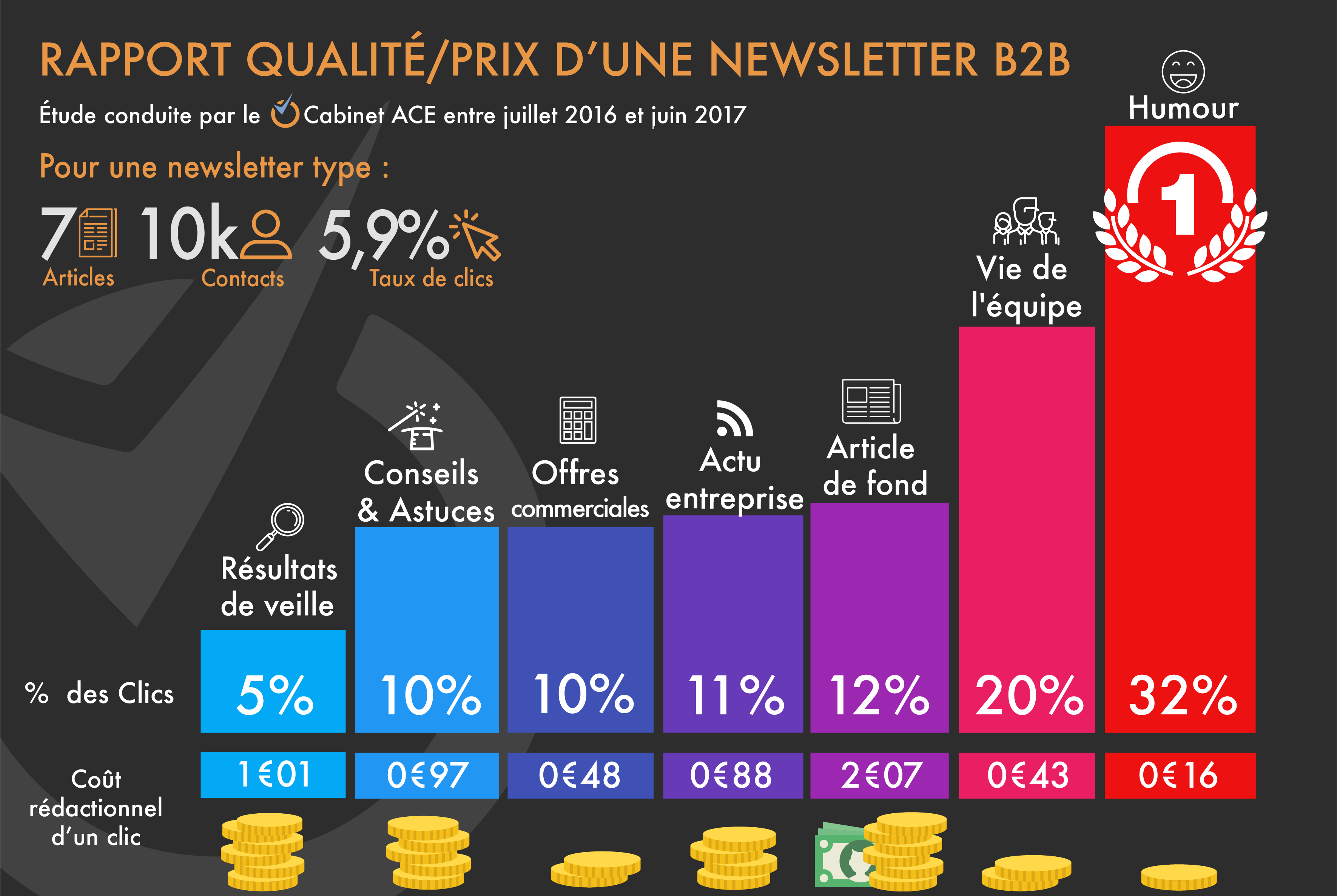 WebMarketing infographie newletter rapport qualite prix b2b