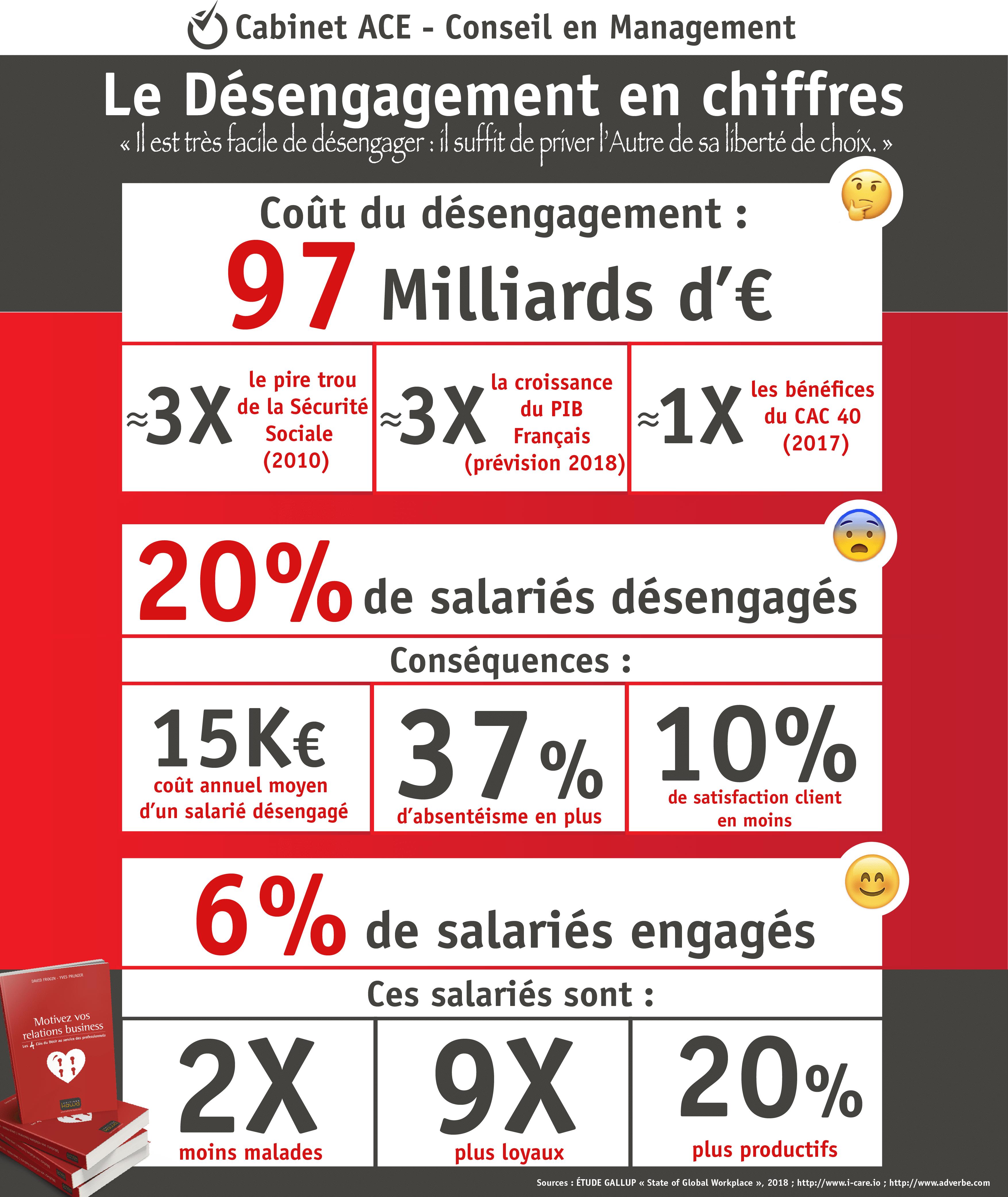 infographie cout du desengagement 97 milliards en france