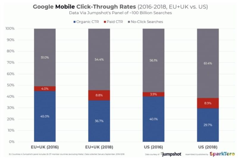 CTR-Google-Serp-mobile-SEO-Rand-Fishkin